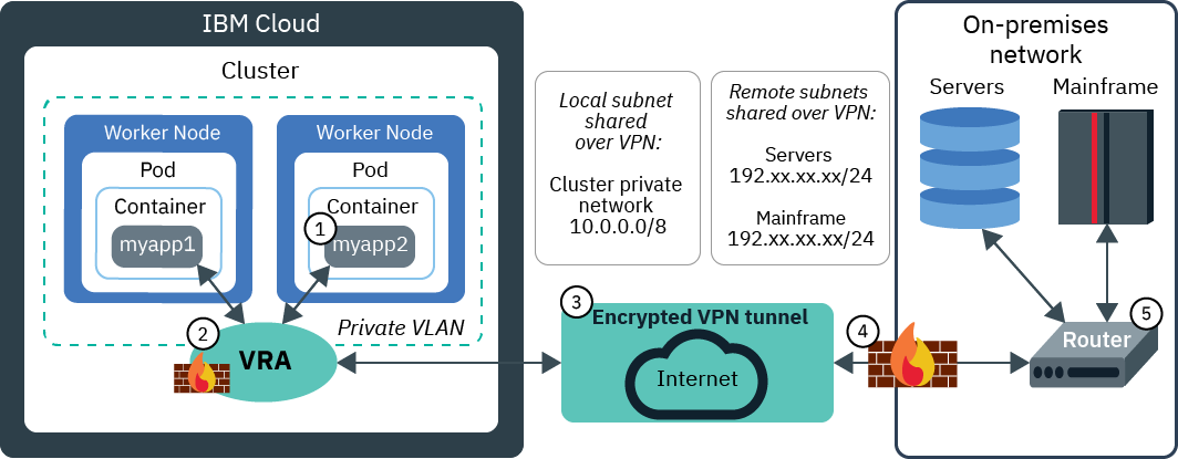 Setting up VPN connectivity