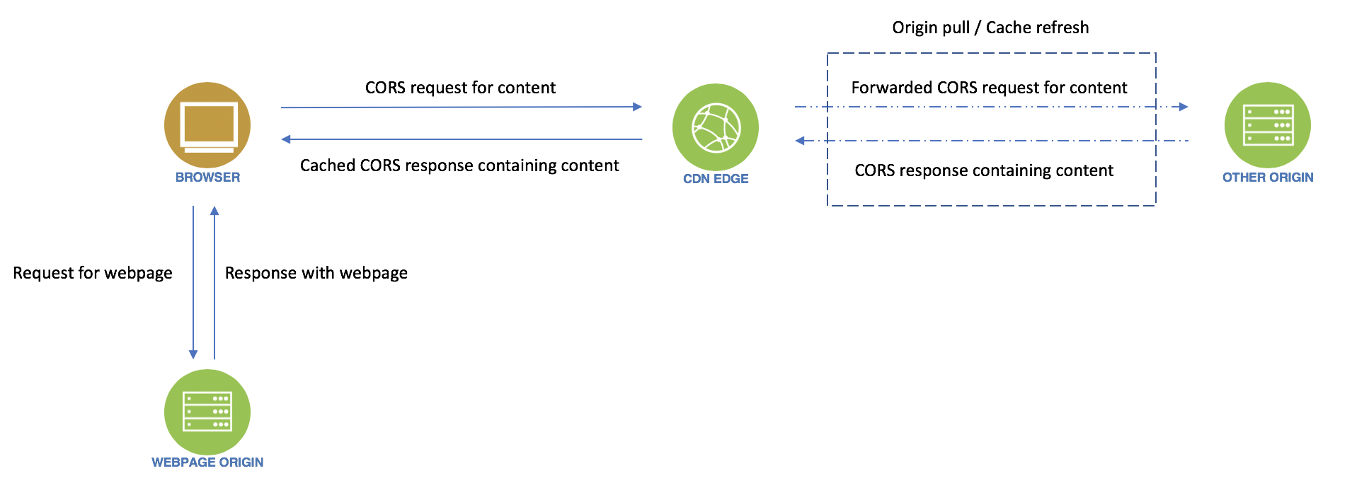 CORS and CORS Requests Through Your CDN