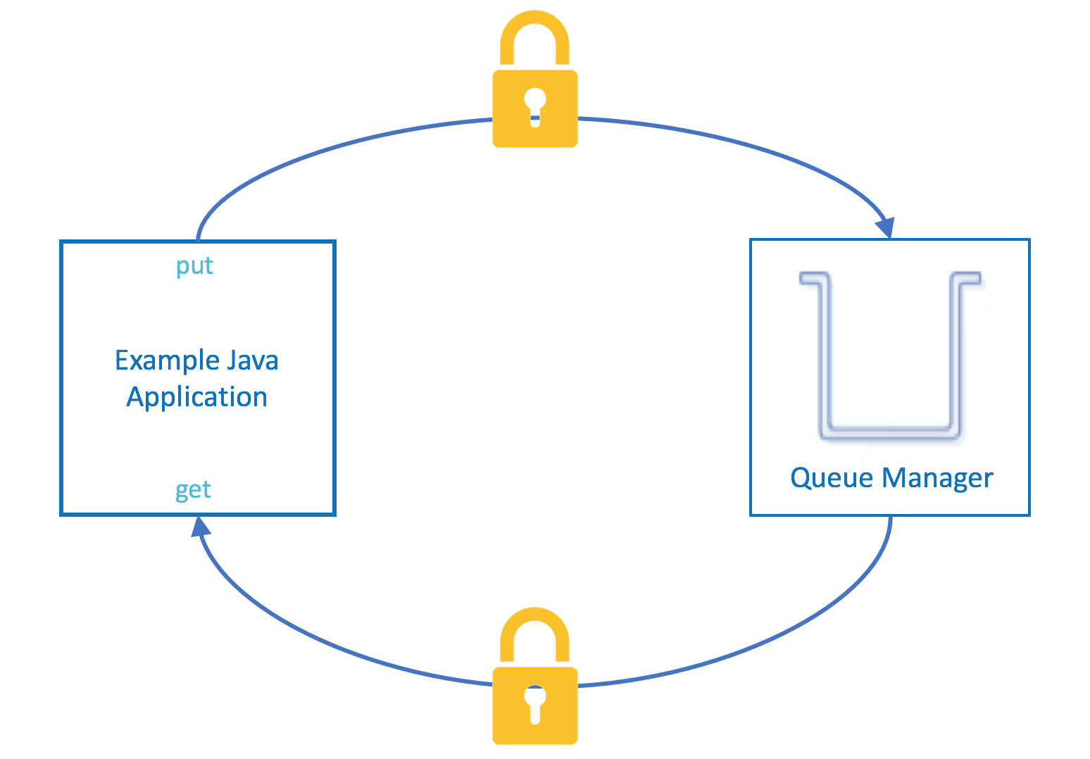 Enabling TLS between a Client and a Queue Manager