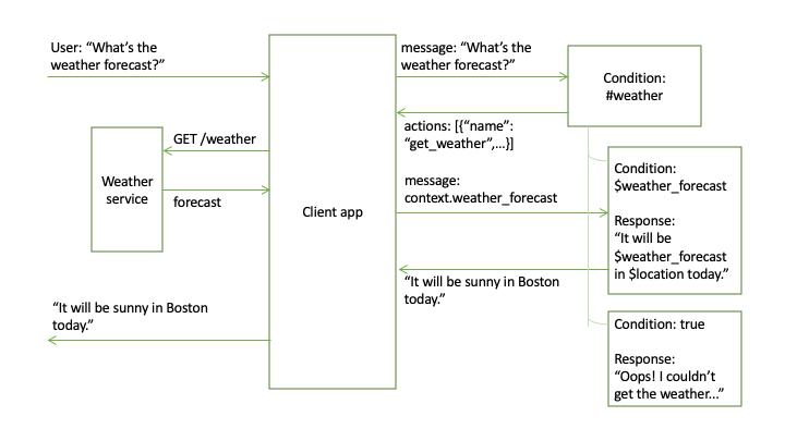 Making programmatic calls from a dialog node