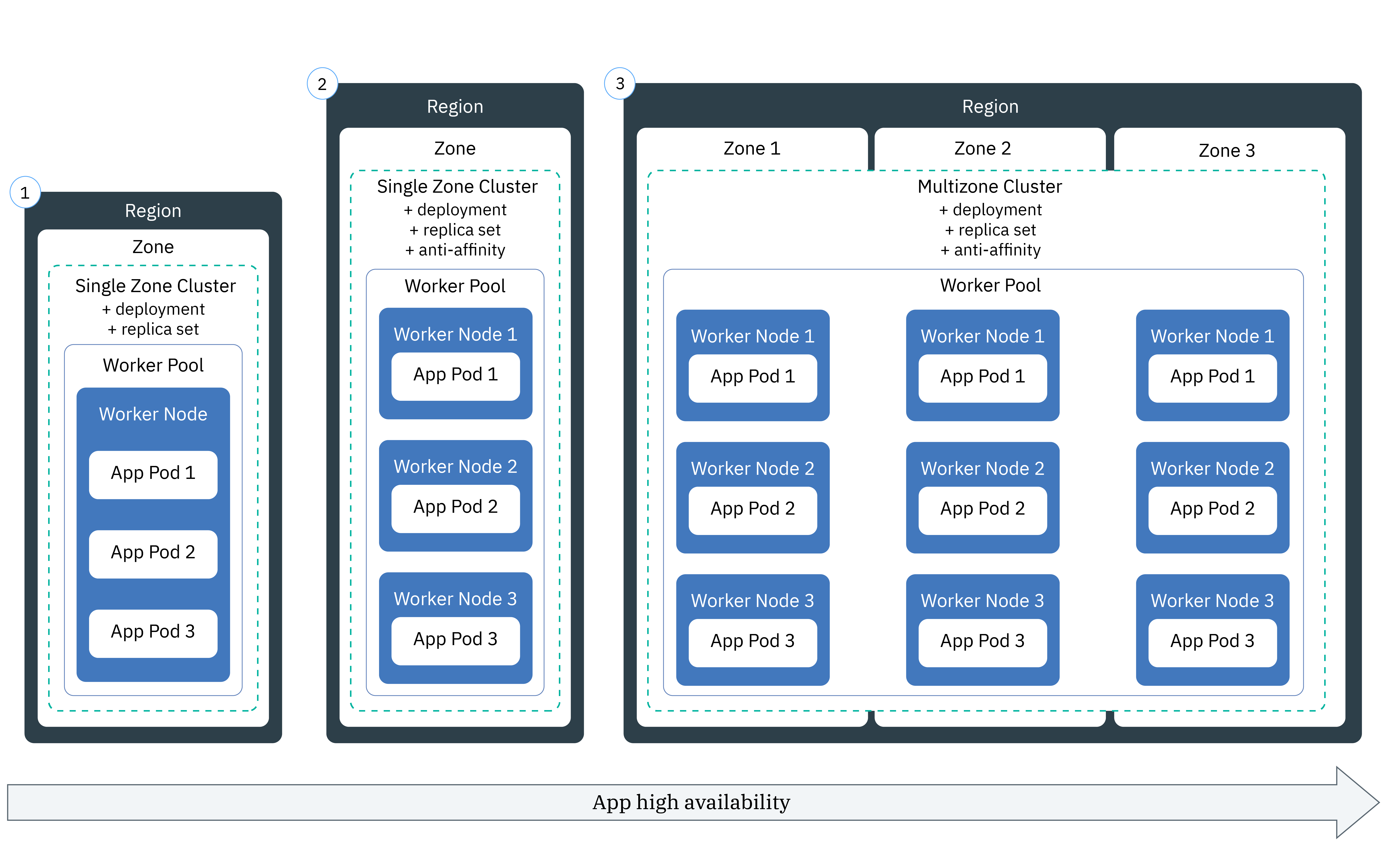 Deploying Kubernetes-native apps in clusters