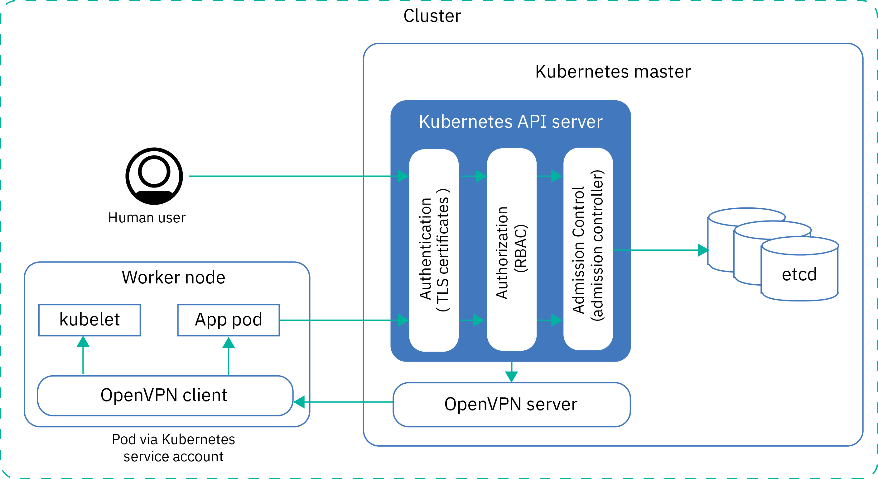 Security for IBM Cloud Kubernetes Service