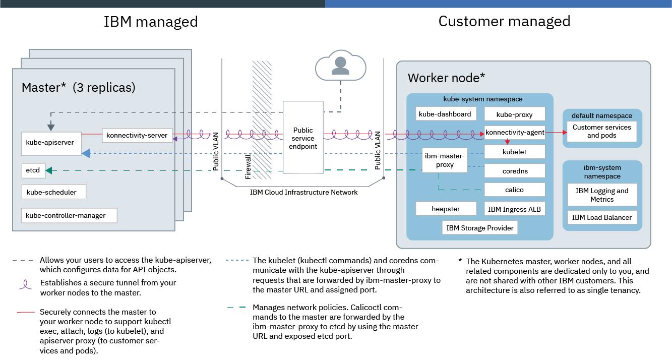 Tecnología IBM Cloud Kubernetes Service