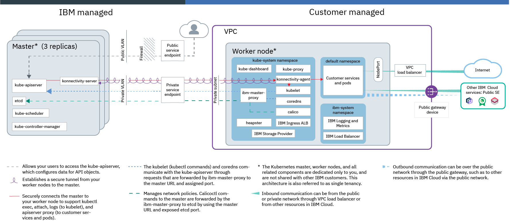 IBM Cloud Kubernetes Service technology