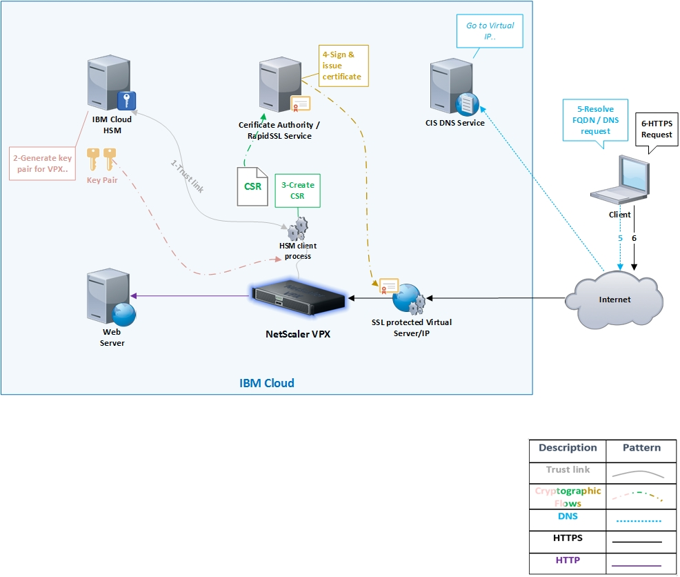 Deploying and Configuring the IBM Hardware Security Module (HSM