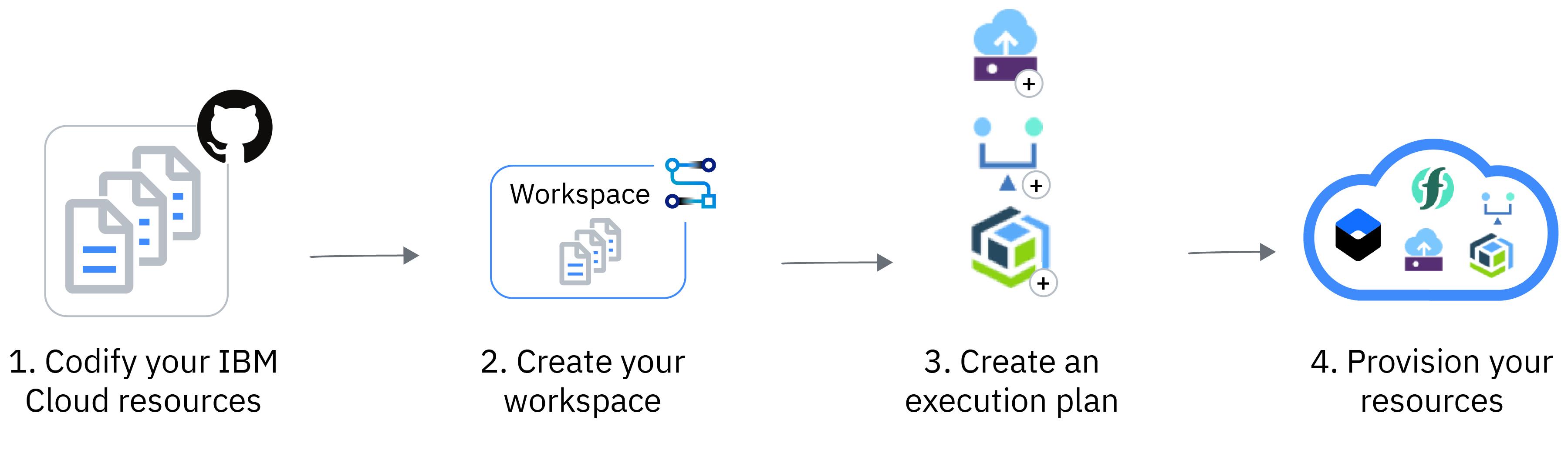 About IBM Cloud Schematics