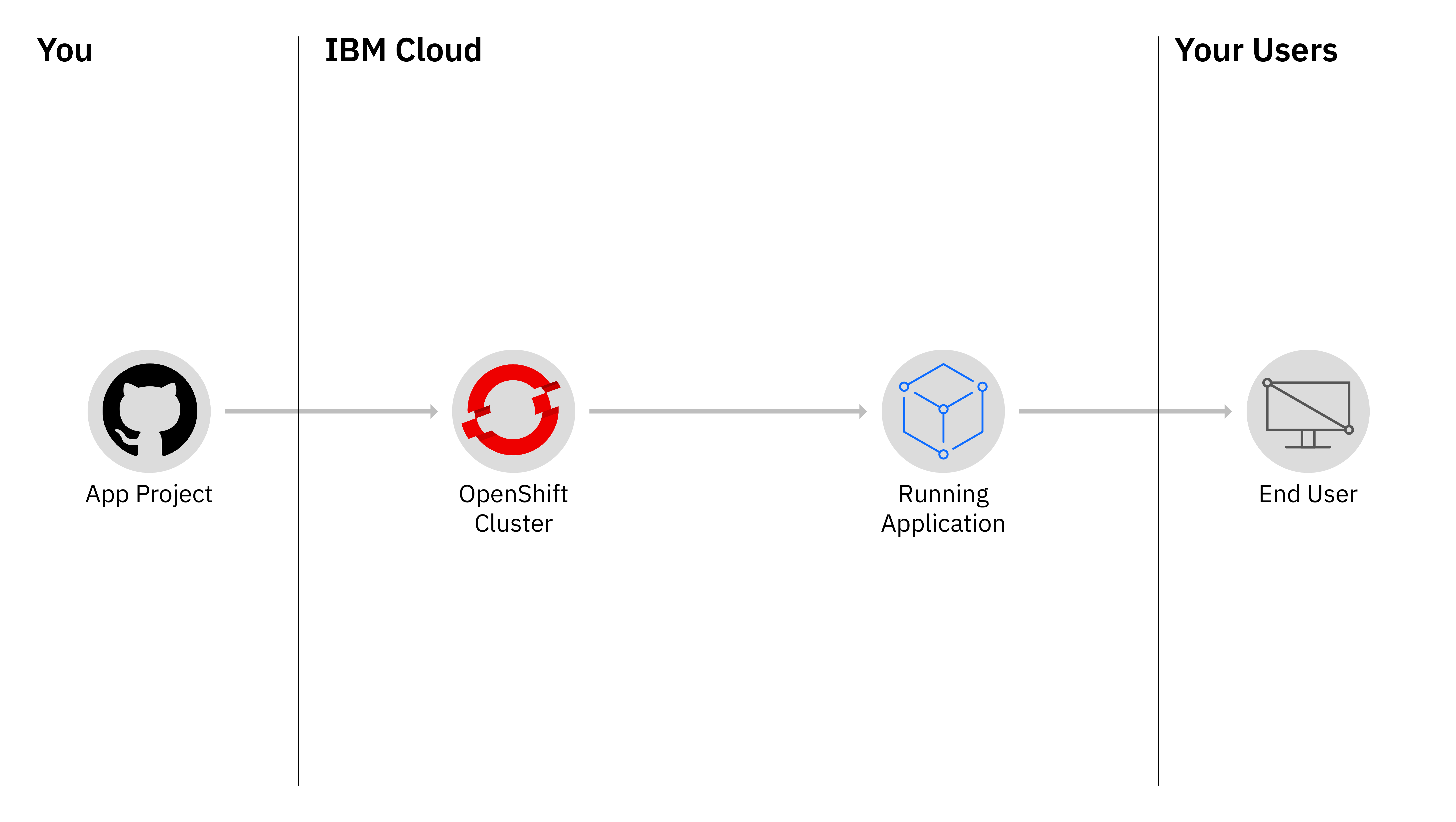 Tutorial: Creating a Red Hat OpenShift on IBM Cloud cluster