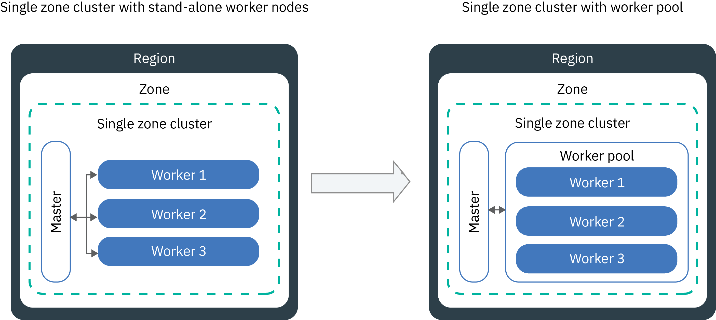 Updating clusters, worker nodes, and cluster components