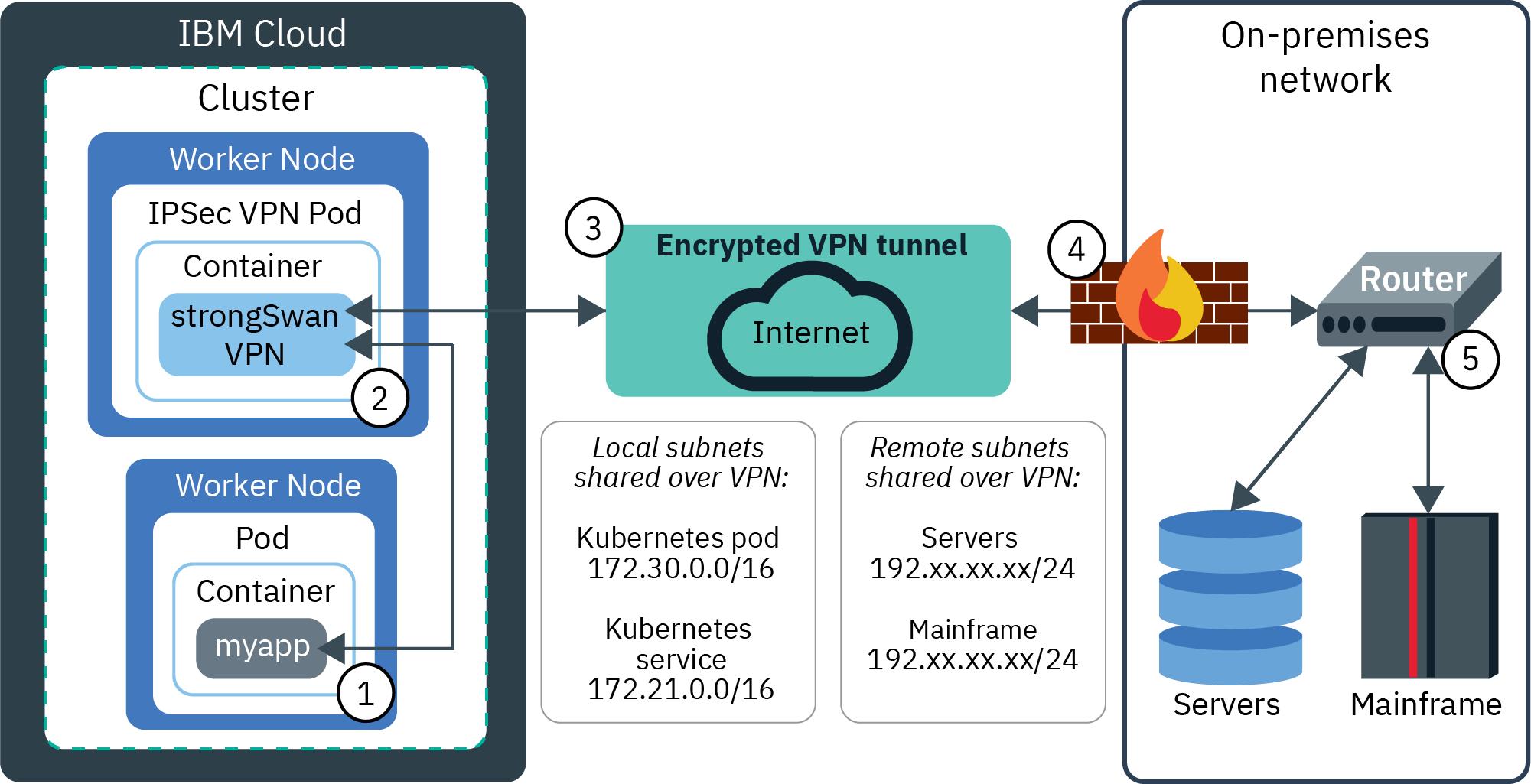Madison : Vpn service failed protect datagram socket failed