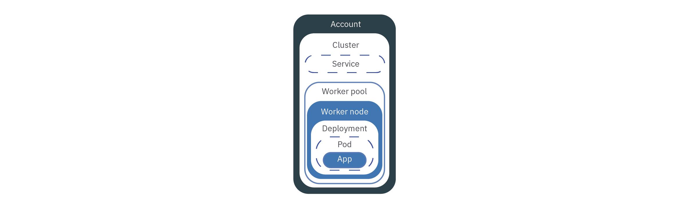 IBM Cloud Kubernetes Service technology