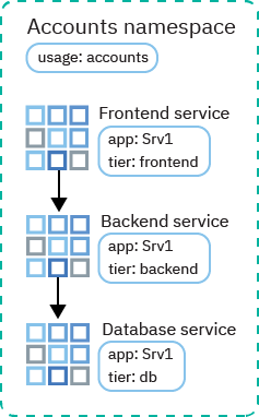 Controlling traffic with network policies
