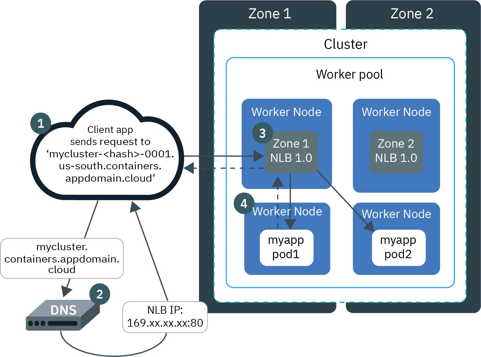 kubernetes service loadbalancer